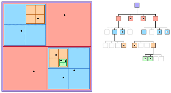 quadtree